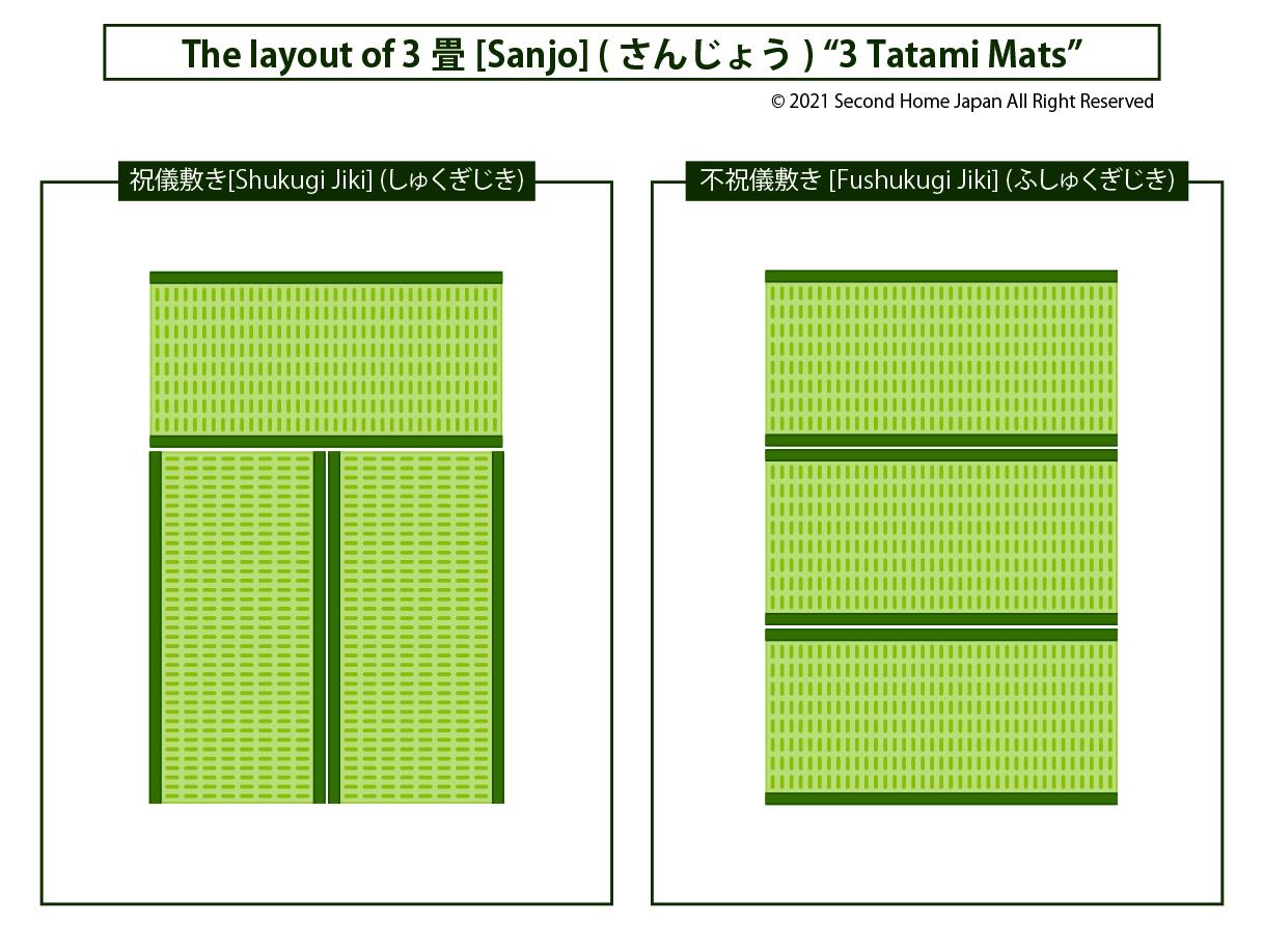 layout-of-tatami-mat-3畳(3jo)