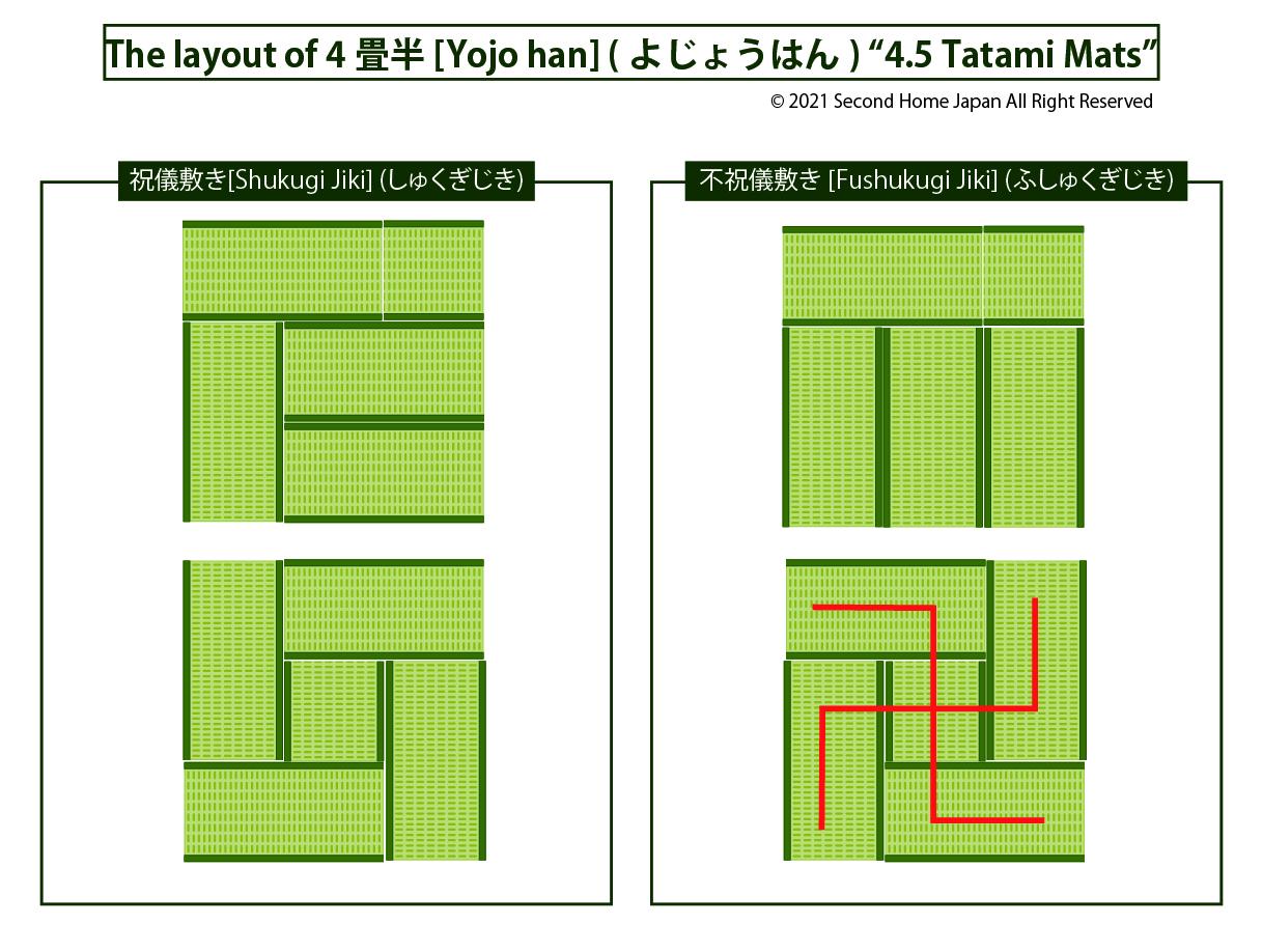 layout-of-tatami-mat-4畳半(4johan)