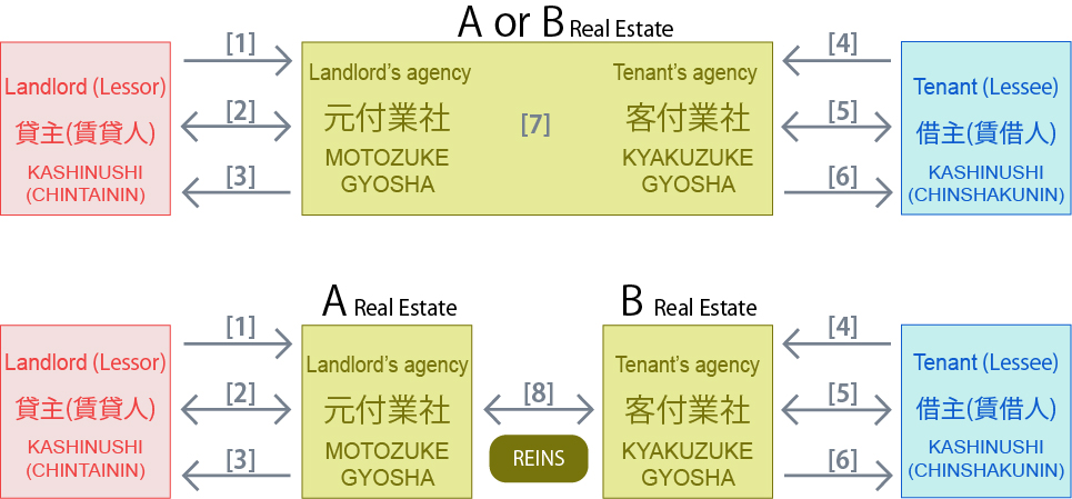 realestate-agent-contract-for-rent-japan