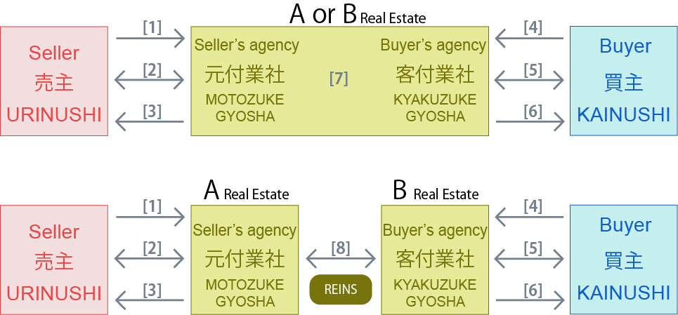 realestate-agent-contract-for-sale-japan