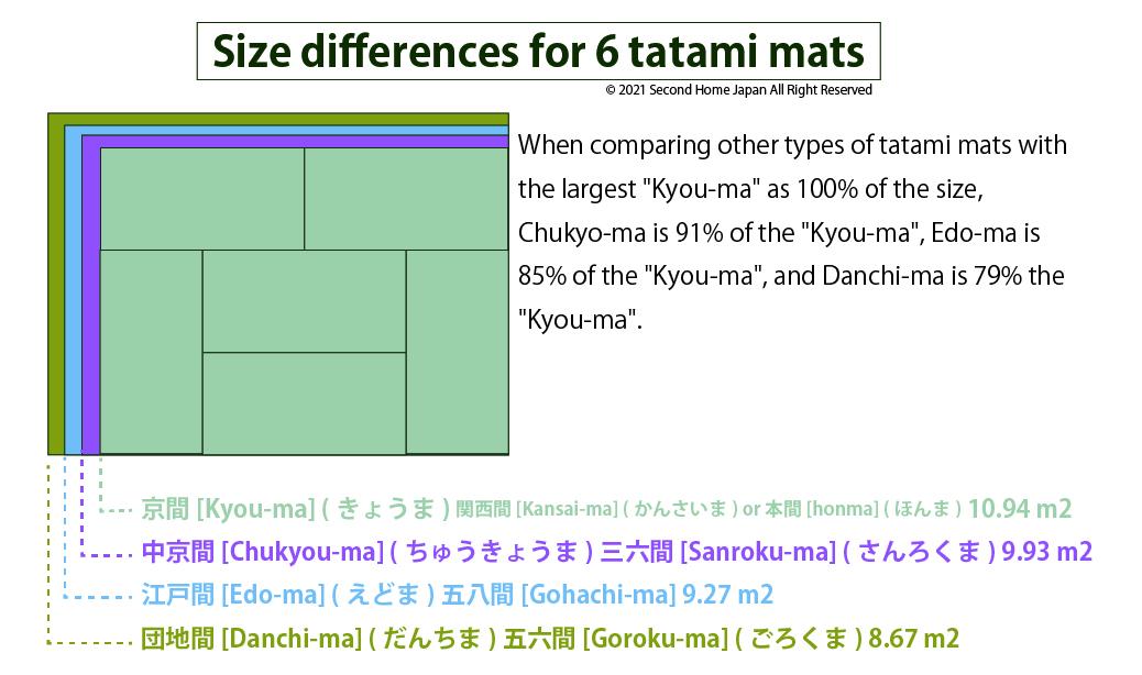 size of tatami