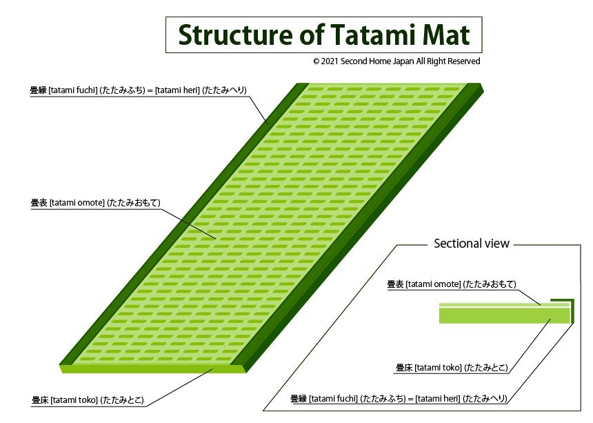 structure of tatami mat